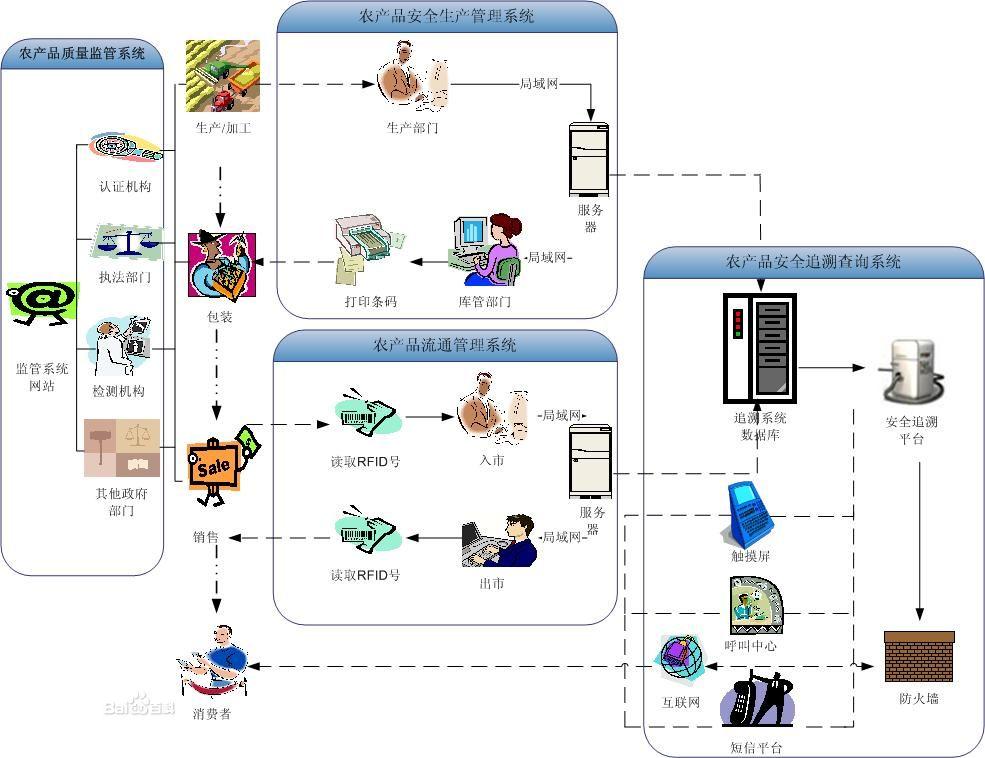 农产品质量安全及管理溯源系统