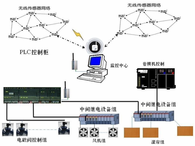 温室大棚监测控制系统